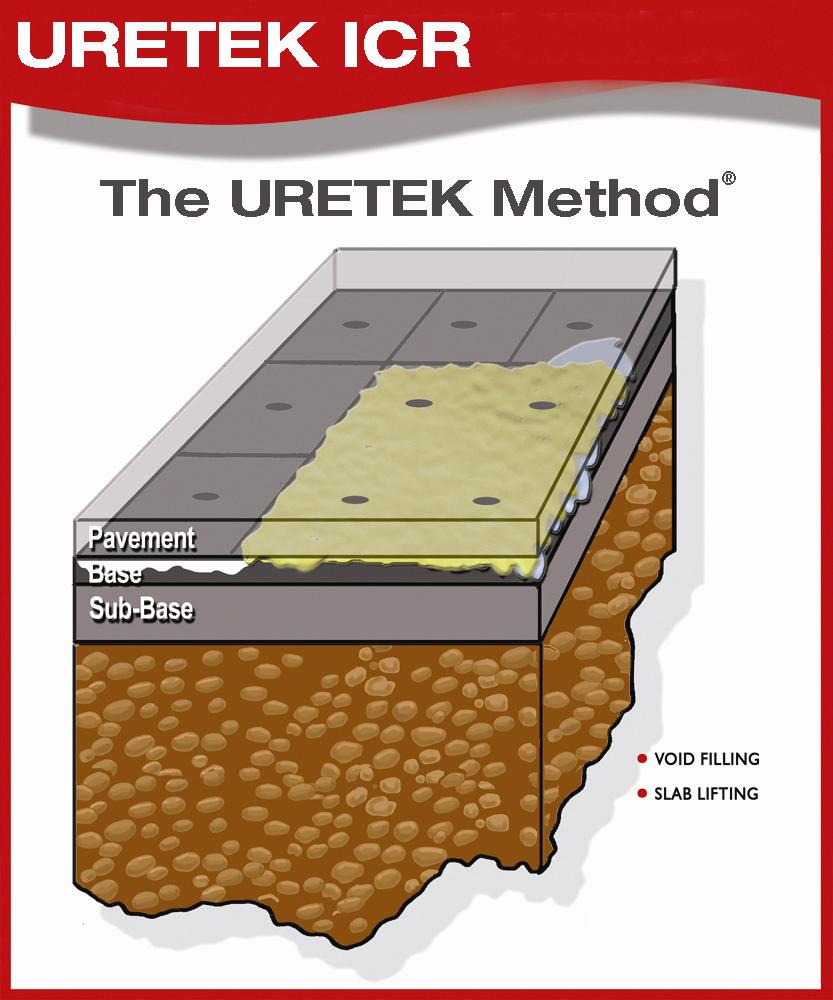 The URETEK Method